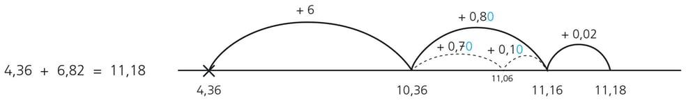 Rationale-getallen-op-de-getallenlijn.png