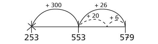 Met de getallenlijn werken leerlingen inzichtelijk en stap voor stap op een eenvoudige en duidelijke voorstelling.