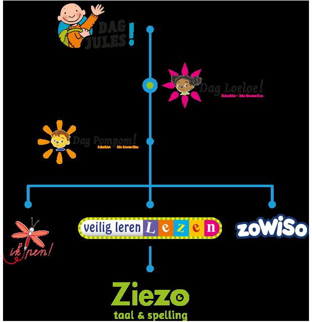 Doorgaande lijn Dag Loeloe! - Uitgeverij Zwijsen