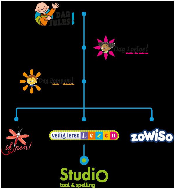 Doorgaande lijn Studio taal & spelling