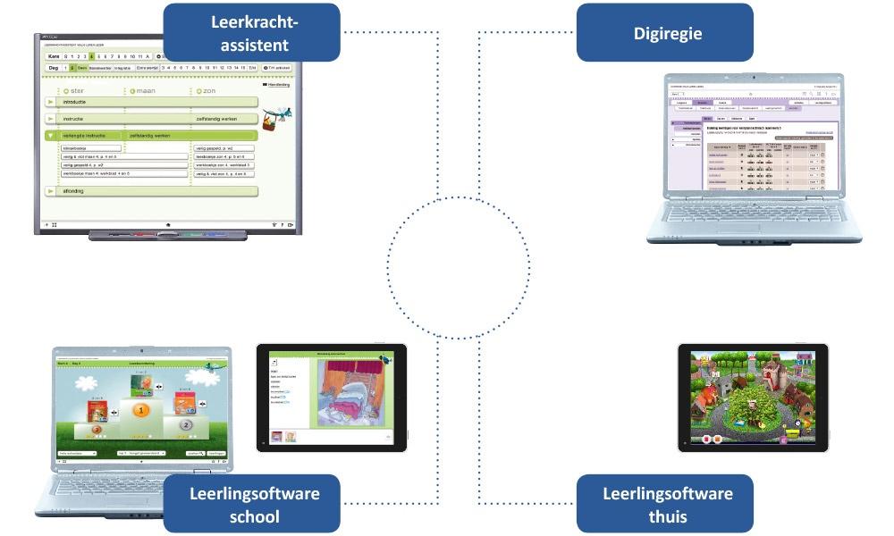 Geïntegreerde werking van Digiregie, Leerkrachtassistent en de leerlingsoftware