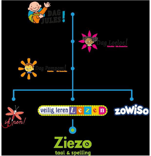 Doorgaande lijn Ziezo Taal & Spelling - Uitgeverij Zwijsen