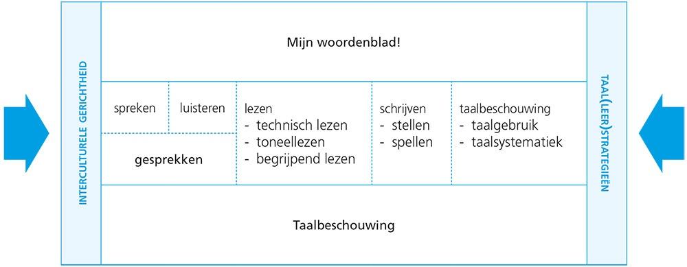 zie-zo-taal-taaldomeinen-in-samenhang