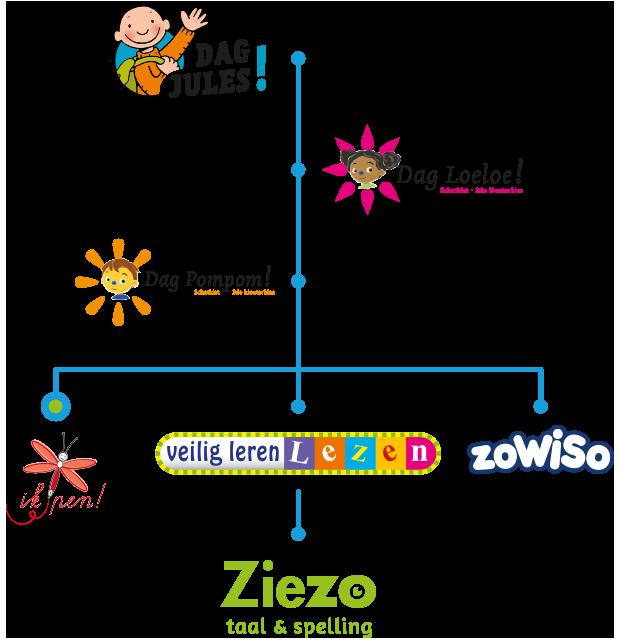 Doorgaande lijn - Uitgeverij Zwijsen