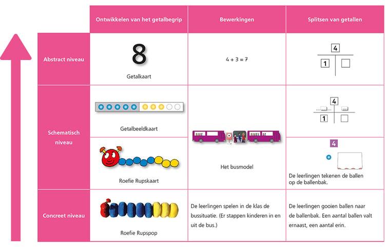 ontwikkeling-van-het-getalbegrip-CSA